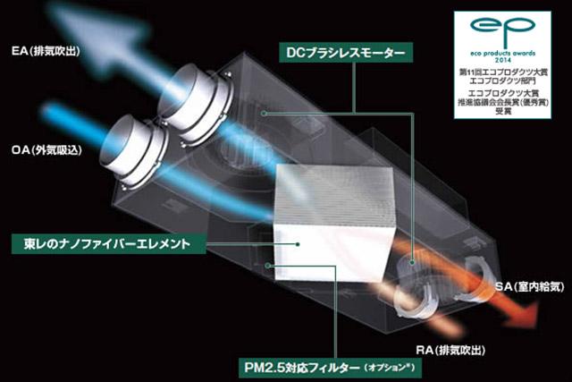 高効率の熱交換型換気システム(第一種換気)